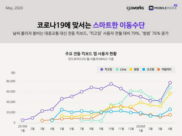 공유킥보드 1년 새 6배 성장…킥고잉·씽씽 1위 경합