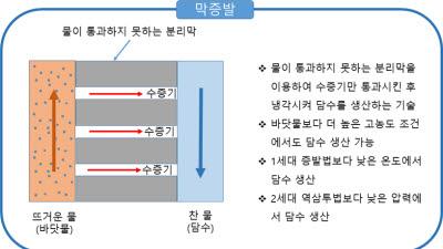 {htmlspecialchars([출연연 유망기술]막증류 공정 생산수 수질유지 방법·장치)}