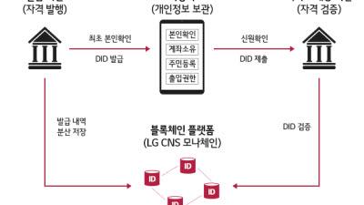 LG CNS, 글로벌 기업 에버님과 손잡고 DID 개발 나선다