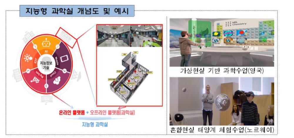 AI·VR 접목 '지능형 과학실' 모든 학교에 만든다