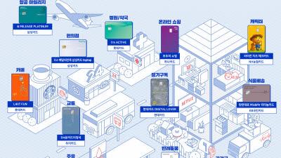주요 대표 알짜카드 12종 선정…카드고릴라, 2020 신용카드 'MUST C Map' 공개