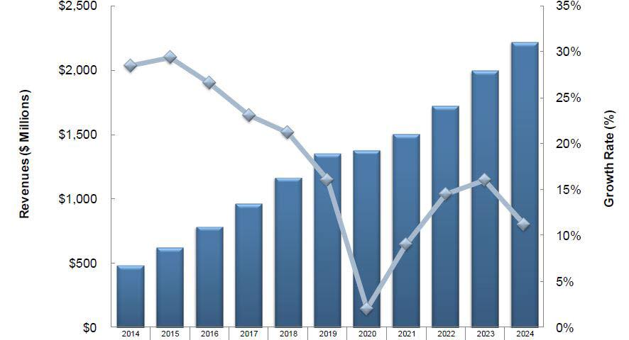 세계 NAC 시장 규모와 전망. 프로스트앤설리번 제공