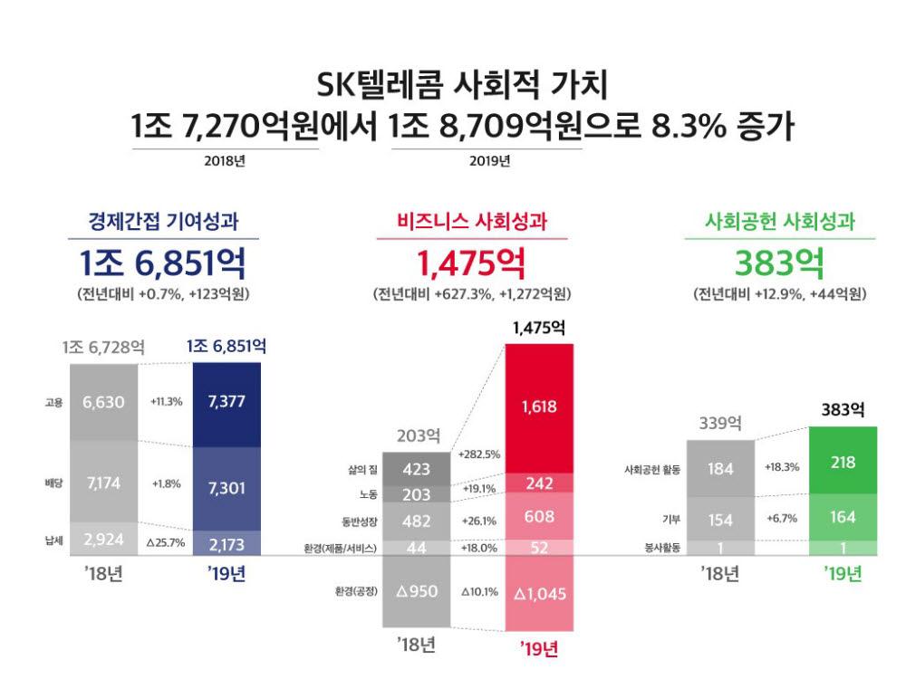 SK텔레콤, 사회적 가치 1조 8709억원 창출