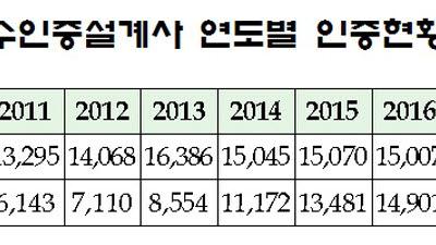 생명·손해보험협회, 2020년 우수인증설계사 3만1919명 선정