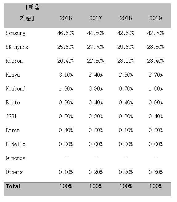 D램 시장 점유율. <자료: IHS>