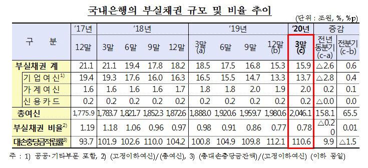 """은행 1분기 부실채권 비율 0.78%…""""코로나19 여파에도 안정적"""""""