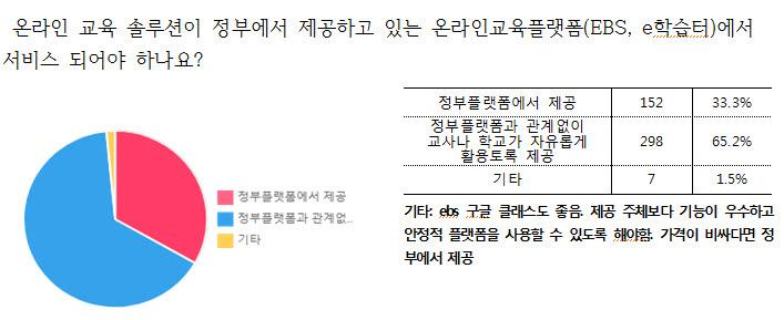 자료 제공: 한국에듀테크산업협회