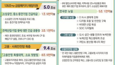 """""""빅데이터 빅뱅, 혁신 일군다"""" '35조' 3차추경"""