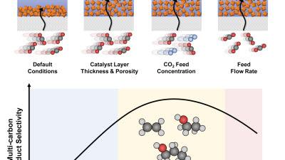 KAIST, CO₂→다탄소화합물 전환 효율 높였다