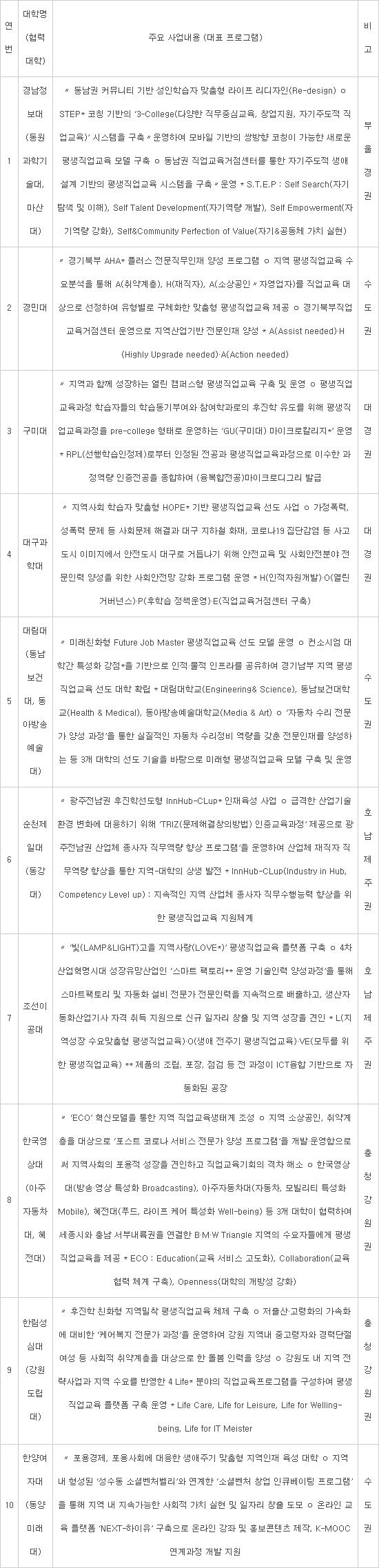 후진학 선도전문대학 10개교 추가 선정...교당 2년간 10억원 지원