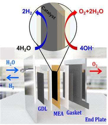 촉매 실증 실험에서 사용한 알칼리 음이온 교환막 물 전기분해조 모형