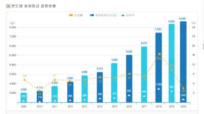 최저임금 두고 노사 이견 여전…주휴시간·업종차등화 논의 여부도 주목