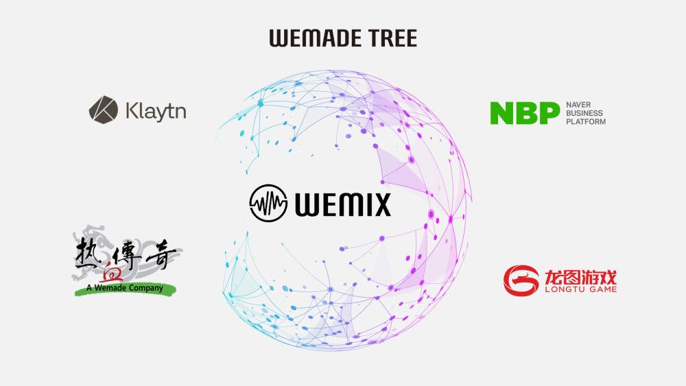위믹스, 블록 파트너로 '네이버 비즈니스 플랫폼' 합류