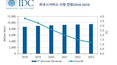 IT서비스 시장, 코로나19 여파에도 성장세 유지