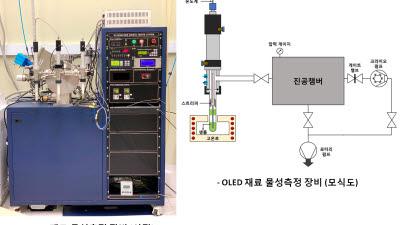 [출연연유망기술]OLED 재료 열안정성 및 박막 물성평가 장치