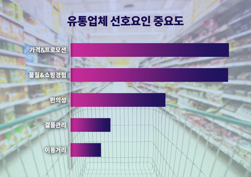한국 소비자의 유통업체 선호요인 중요도