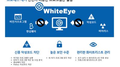 [2020 상반기 인기상품]마케팅우수-링크넷코리아/화이트리스트보안솔루션/화이트아이