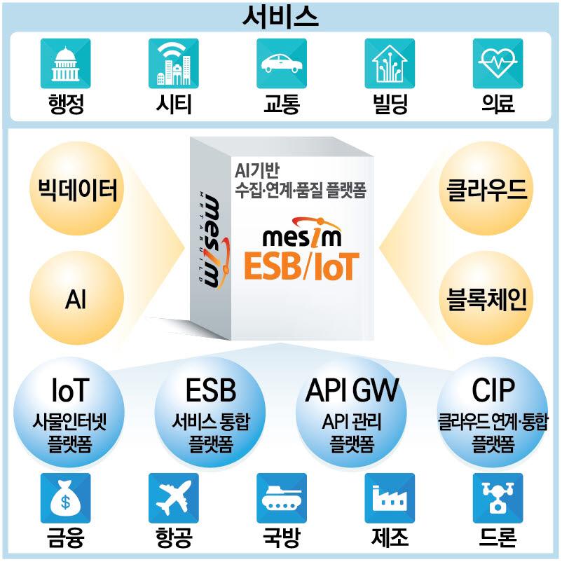 [2020 상반기 인기상품]품질우수-메타빌드/MESIM ESB/IoT