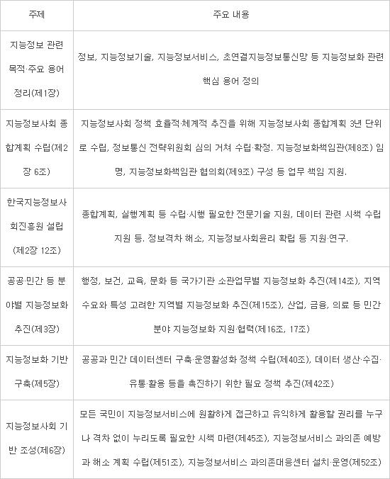 지능정보화기본법 시행령 마련 착수···지능정보화책임관 임명·지능정보사회진흥원 설립