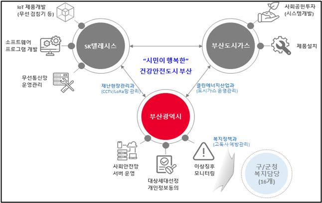 부산시 비대면 고독사 예방 디지털 인프라 구축 추진 체계.
