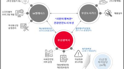 부산시, 도시가스 원격 검침 정보로 고독사 예방