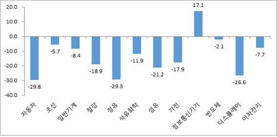 2020년 상반기 주요 산업별 수출 증가율 추정 (단위: %, 전년동기비) <자료 산업연구원>