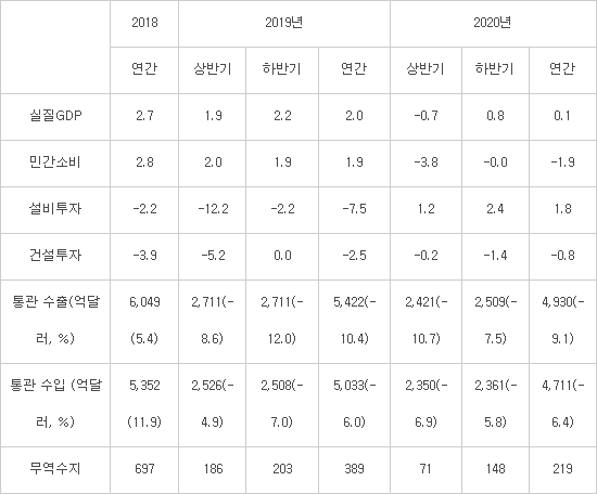 """산업硏 """"하반기 설비투자 재개…올해 국내 경제 0.1% 성장"""""""