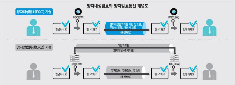 [기획]미래 암호보안 기술 '양자내성암호'