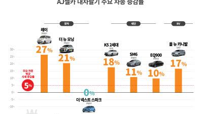 AJ셀카, 6월 '내차팔기' 중고차 시세 평균 5%↑