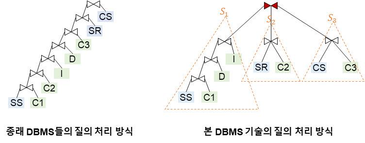 기존의 것과 KAIST가 개발한 DBMS 질의 처리 방식 개념도