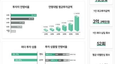 """파운트 """"로보어드바이저, 30대-남성-성장형 투자자 이용↑"""""""