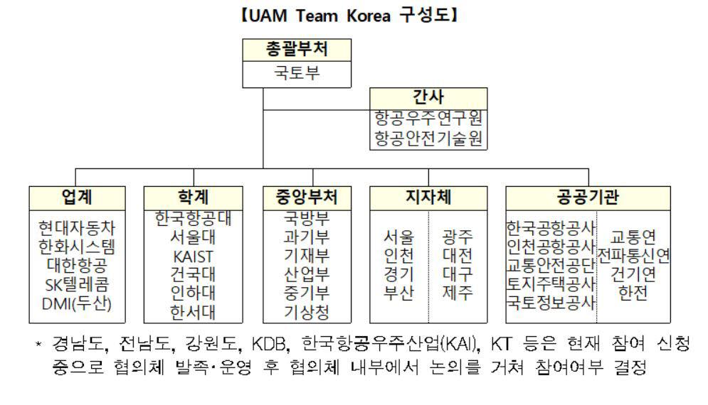 """""""2025년 도심하늘길 열자""""…'팀 코리아' 발족"""