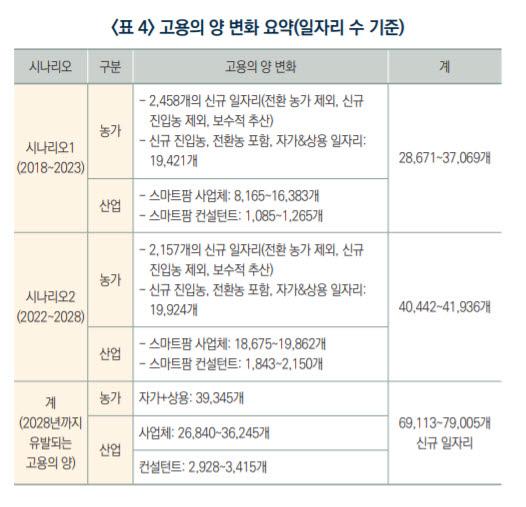 '스마트팜 시대', 농촌 일자리 3만7000개 창출