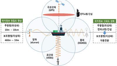KRISO, 차세대 해양 위치정보 고도화 기술개발 본격화