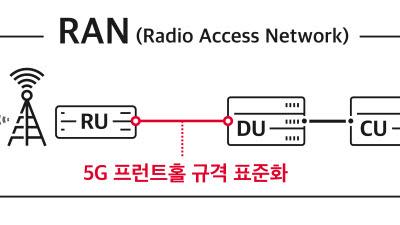 오픈랜(Open-Radio Access Network)