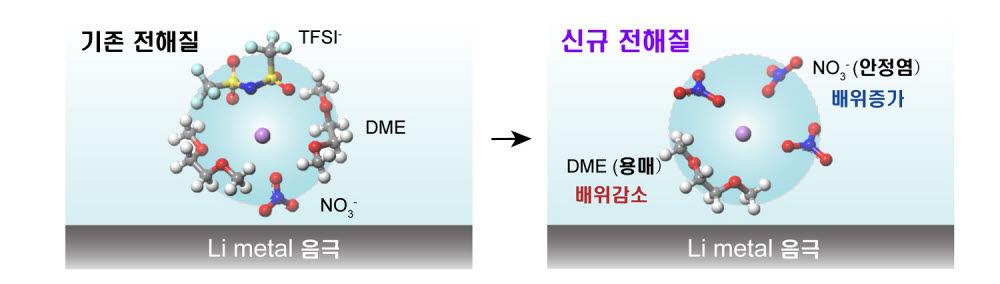 기존전해액과 개발전해액의리튬 용매화 껍질 구조 차이