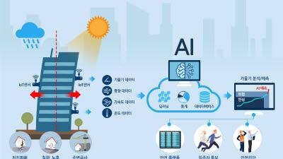 기계연, AI 기술로 더 안전한 SOC 구현한다