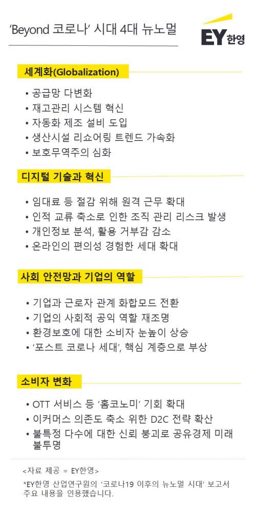 (자료=EY한영)