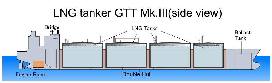멤브레인(GGT MkIII) 타입 LNG선 <자료 위키피디아, 저자 토사카(Tosaka)>