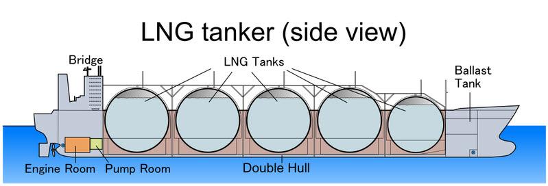 모스 타입 LNG선 <자료 위키피디아, 저자 토사카(Tosaka)>