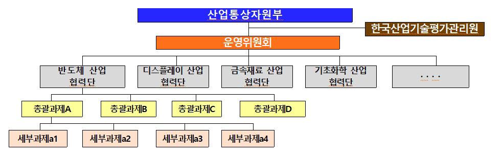 소재부품 R&D 협력단 추진 체계