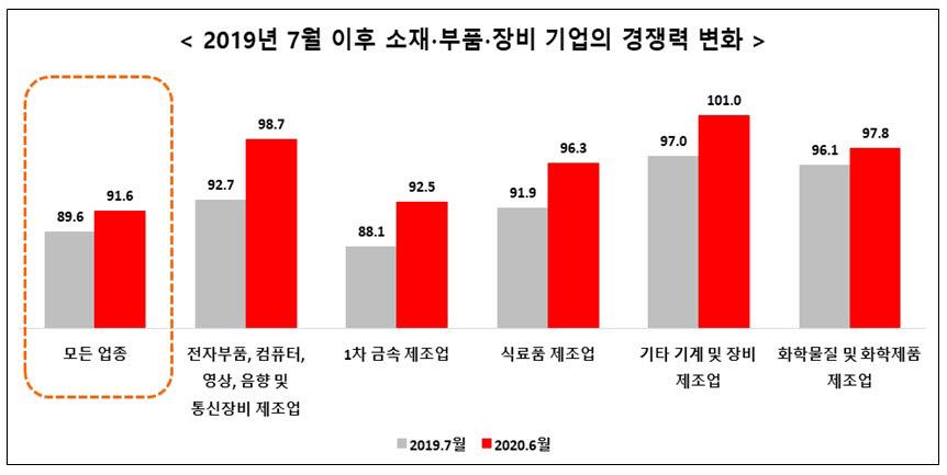 """""""日 수출규제 1년, '韓 소부장' 경쟁력 높아졌다"""""""