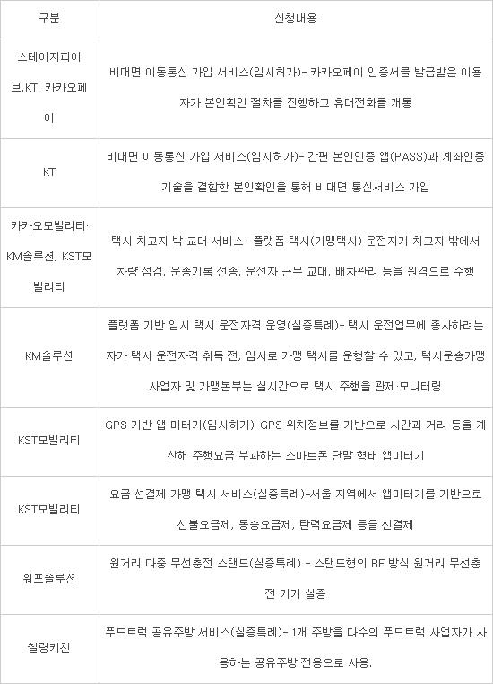 카카오페이·패스앱으로 휴대폰 개통 본인확인···ICT 규제샌드박스 통과