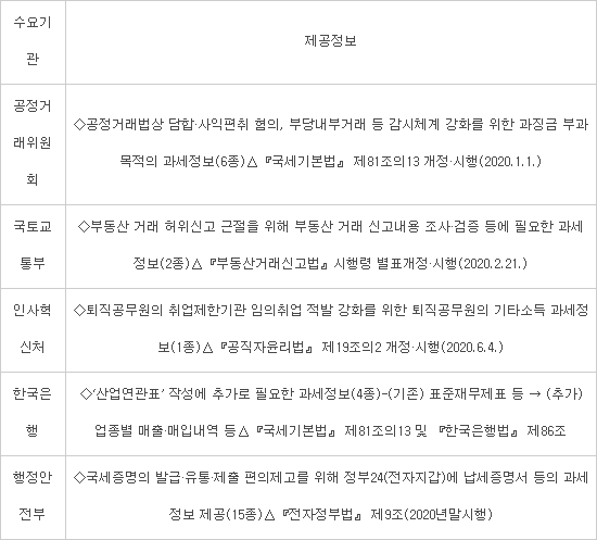 """""""영업기밀까지 포함될라""""...기업, 과세정보 공유에 '속앓이'"""