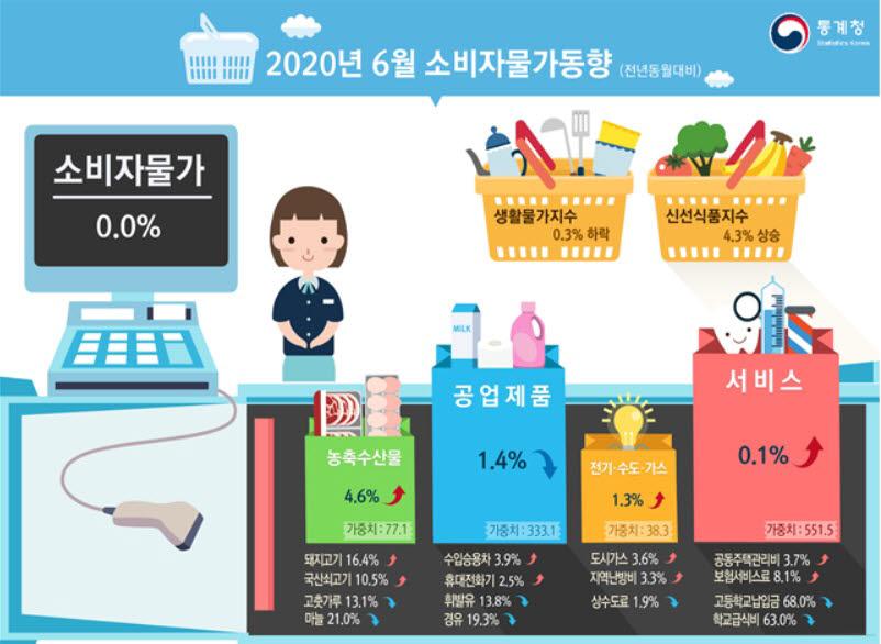 6월 소비자물가 동향 (자료=통계청)