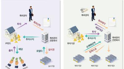 지식재산 투자시대 '활짝'...특허청, 1조3000억대 투자시장 연다