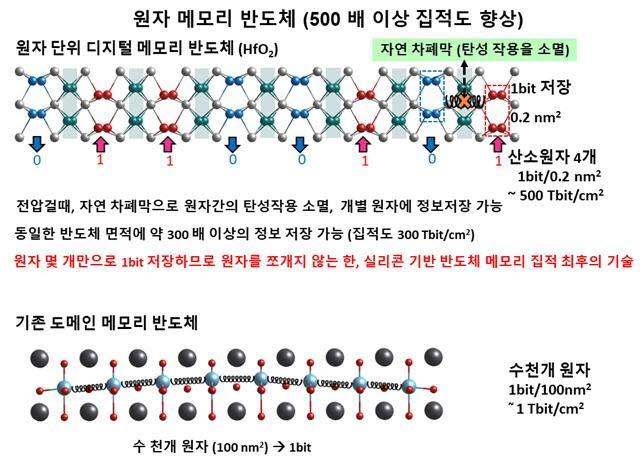 연구팀이 제시한 단일 원자에 데이터를 저장하는 메모리(위)와 수천 개의 원자 집단인 도메인을 사용해 데이터를 저장하는 메모리 비교(아래)