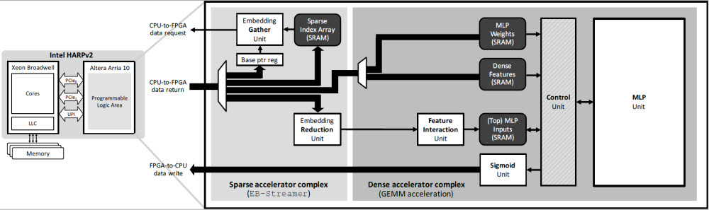 MCM 기반 프로세서(이미지 왼쪽)와 FPGA에 구현된 추천시스템 가속기(오른쪽)를 도식화 한 이미지.