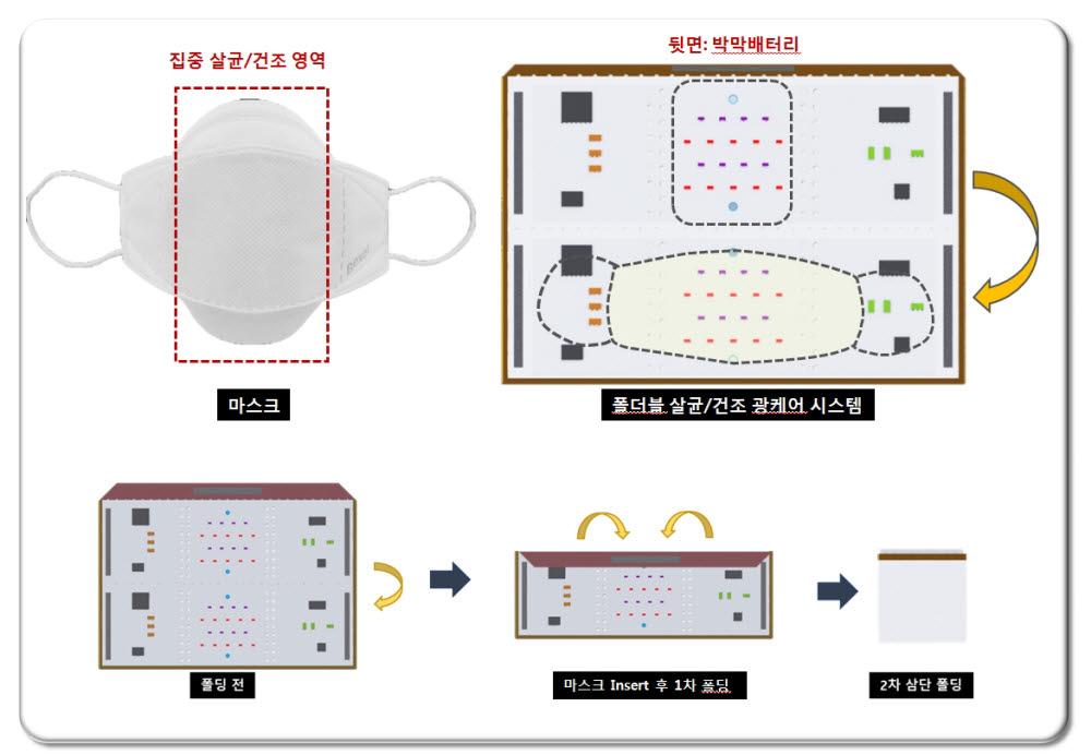 김자연 한국광기술원 박사팀이 개발한 휴대용 마스크 살균 건조 광케어 시스템 개요도.