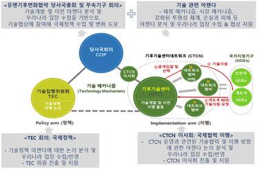 녹색기술센터 정책연구부의 주요 연구분야. 사진출처=녹색기술센터
